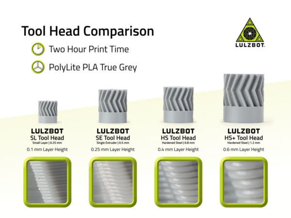 Tool Head Comparison
