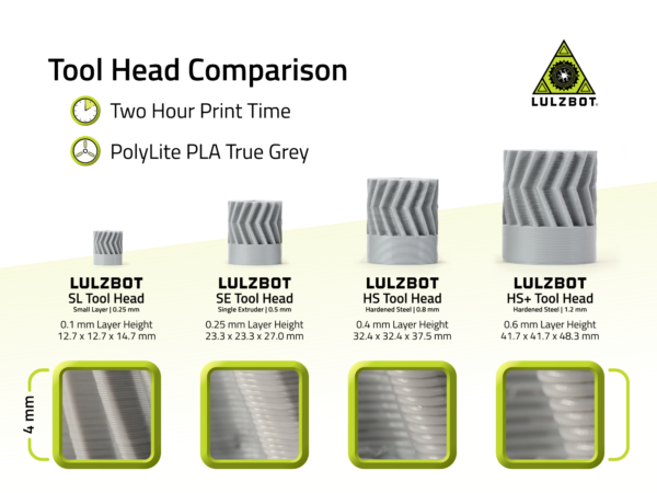 Tool Head Comparison - Two Hour Print Time, PolyLite PLA True Grey